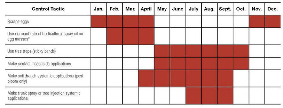 Seasonal graph.